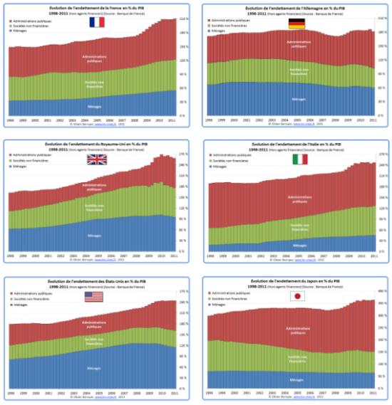 Evolution de l'endettement global