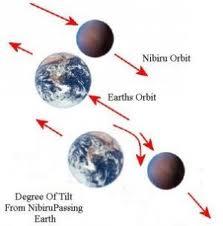 Nibiru orbits clockwise; other planets orbit counterclockwise.