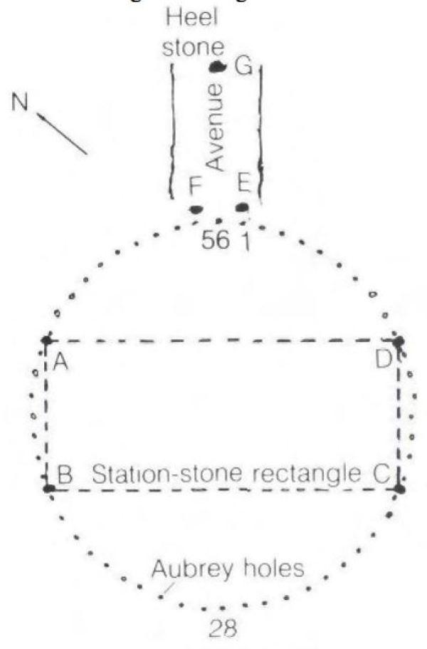 Stonehenge inner rectangle