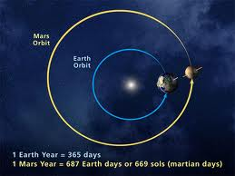 Orbits Mars & Earth