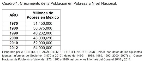 Cuadro 1. Crecimiento de la Población en Pobreza a Nivel Nacional.