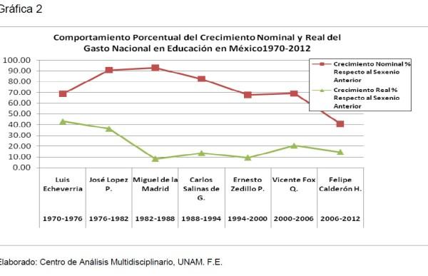 Grafica 2. Comportamiento porcentual del Crecimiento Nominal y real del gasto nacional en educacion en Mexico 1970-2012