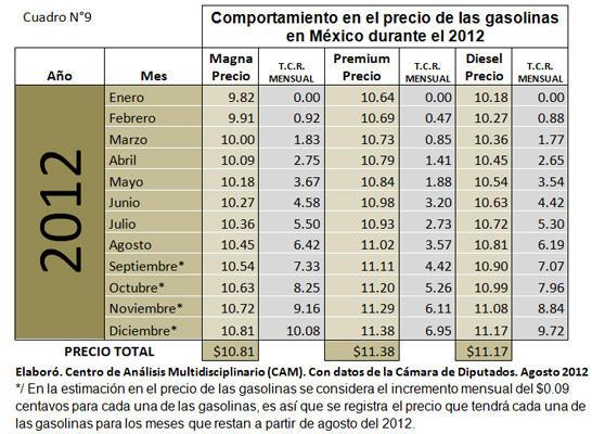 Comportamiento en el precio de las gasolinas 2012