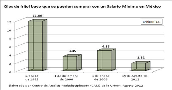 Kilos de frijol que se pueden comprar con un salario mínimo en México