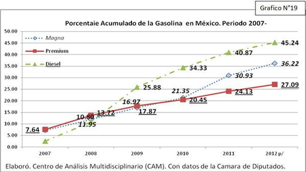 Gráfico Porcentaje acumulado del precio de la gasolina en México