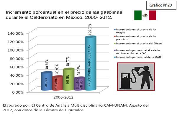 Gráfico Incremento porcentual en el precio de las gasolinas durante el calderonato