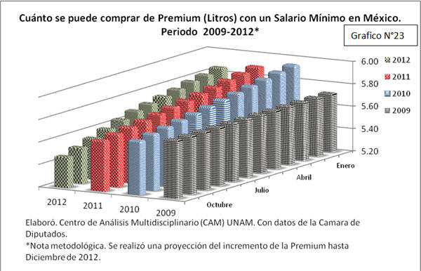 Cuánto se puede comprar de premium con un salario mínimo 2009-2012