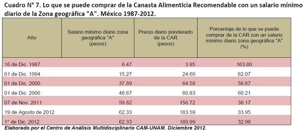 Cuadro N° 7. Lo que se puede comprar de la Canasta Alimenticia Recomendable con un salario mínimo diario de la Zona geográfica