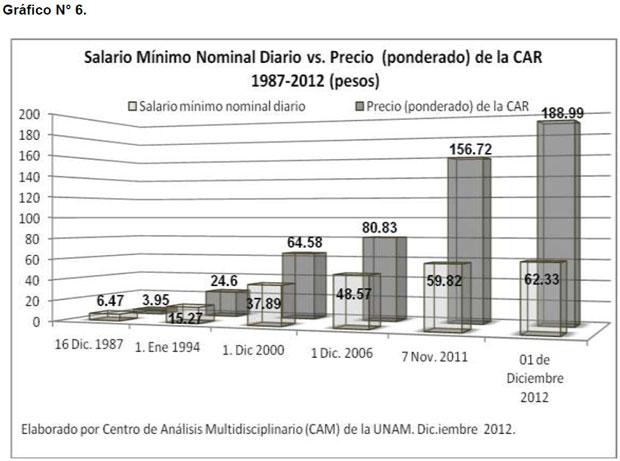 Salario Mínimo Nominal Diario contra Precio de la CAR 1987-2012