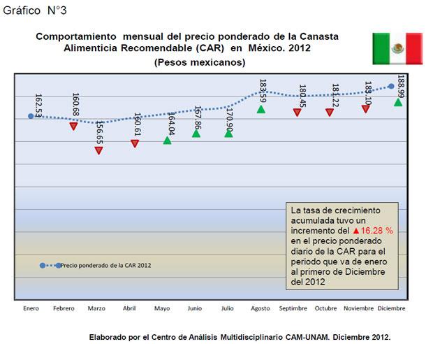 Comportamiento   mensual del precio ponderado de la Canasta Alimenticia Recomendable (CAR) en México. 2012 (Pesos mexicanos)