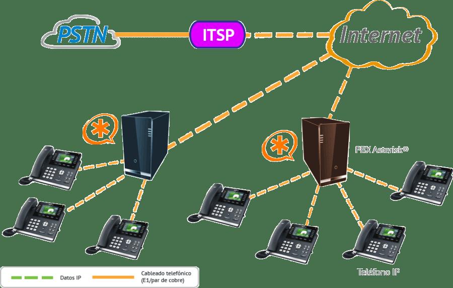 PBX IP