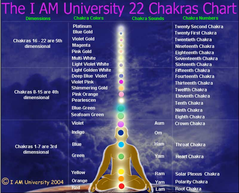 Chakras Above The Head Archives - Enlightenment Meditation