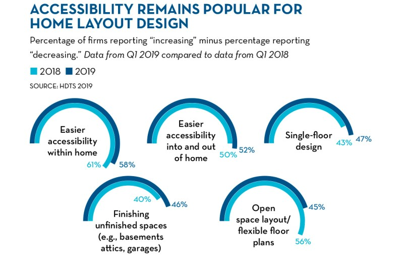 Accessibility remains popular for home layout design