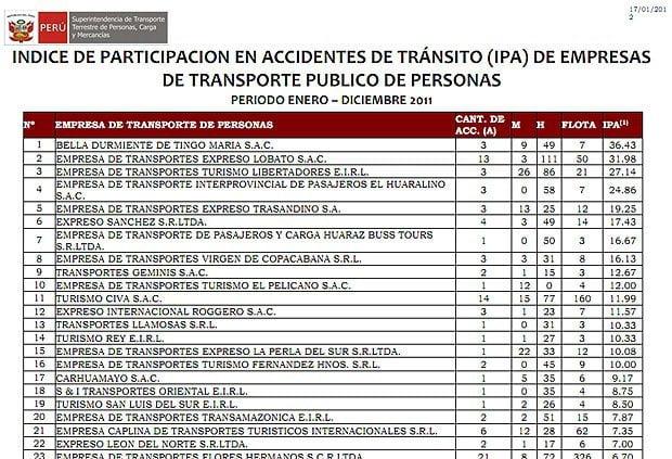 Ranking completo de empresas con mayor numero de accidentes