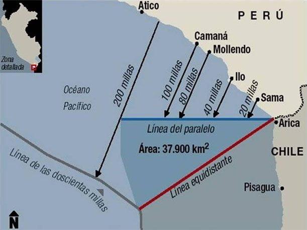 Propuesta de Perú, línea equidistante