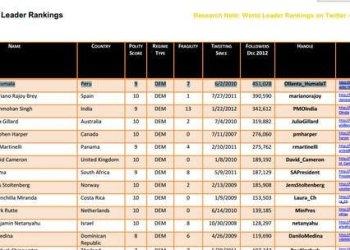Ollanta Humala se ubica en el puesto 17 del ranking mundial (Digital Daya)