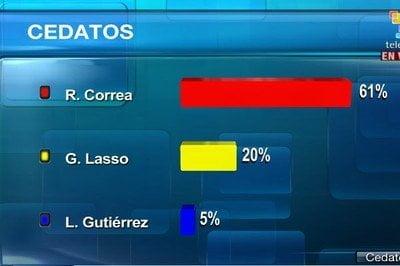 Rafael Correa es presidente reelecto por tercera vez (Telesur)