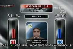 Marcos Zevallos Bueno de Fuerza Social un 51.1% apoya su revocatoria cifra que se diferencia en 2.2 % con el NO