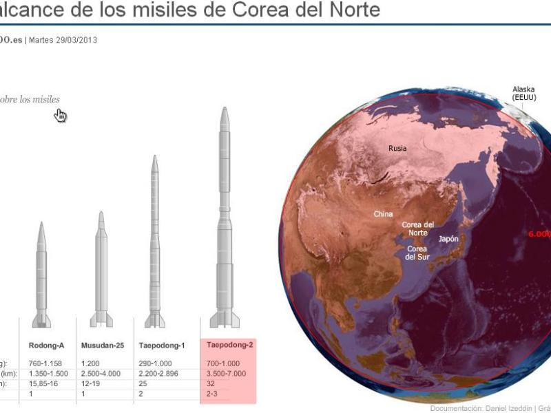 Detalles del poderoso misil coreano Taepodong-2 (TD-2)