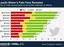 Un 45% de los seguidores de Justin Bieber en Twitter son falsos