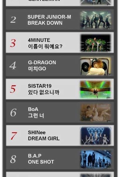 PSY lidera el Top Ten de lo más visto y escuchado en K-Pop