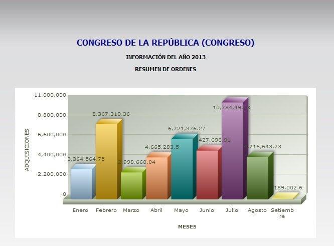 Así gasta el Congreso: Cochera, café, pasajes, telefonía y nuevos edificios
