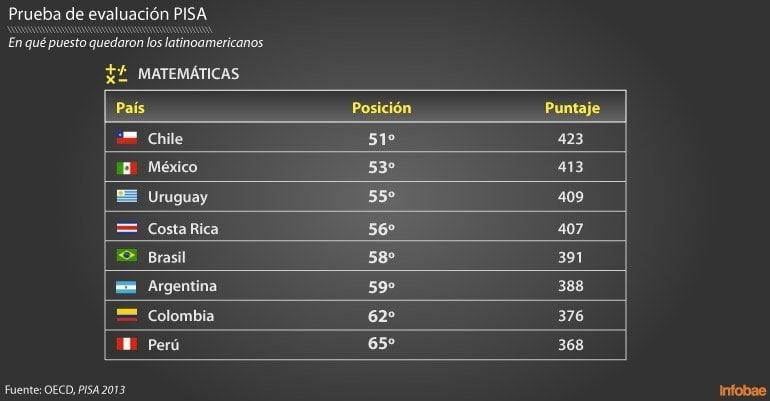 En matemática: Perú jalado en prueba Pisa para escolares