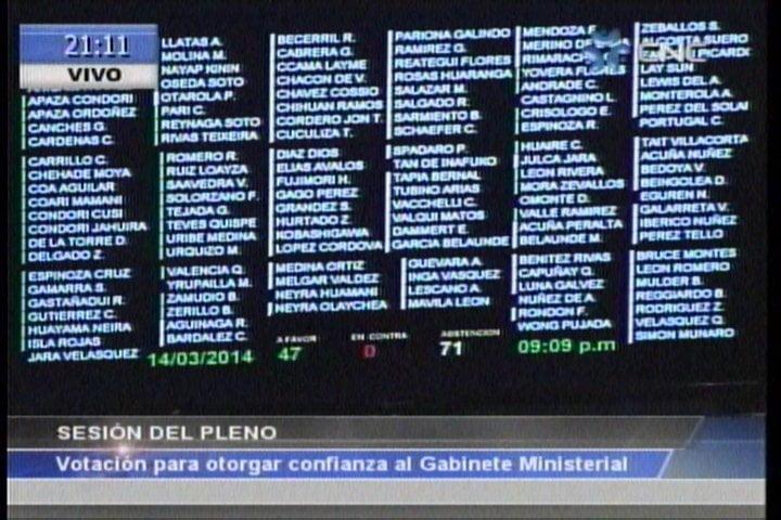 Gabinete ministerial de René Cornejo no logró voto de confianza en primera votación