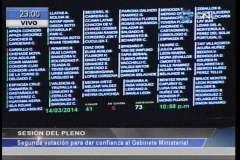 Gabinete de René Cornejo no logró el voto de confianza por segunda vez