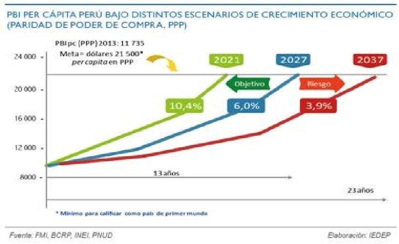 Perú podría ser un país del primer mundo pero en 13 años