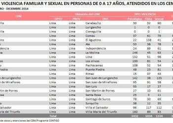 Registran 3,800 casos de violencia familiar y sexual contra niños el 2014