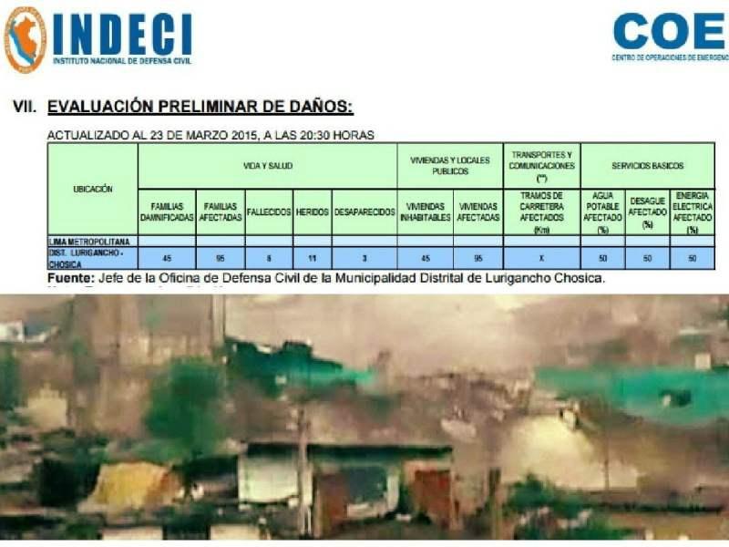 Huaico en Chosica: 5 fallecidos, 3 desaparecidos y 11 heridos