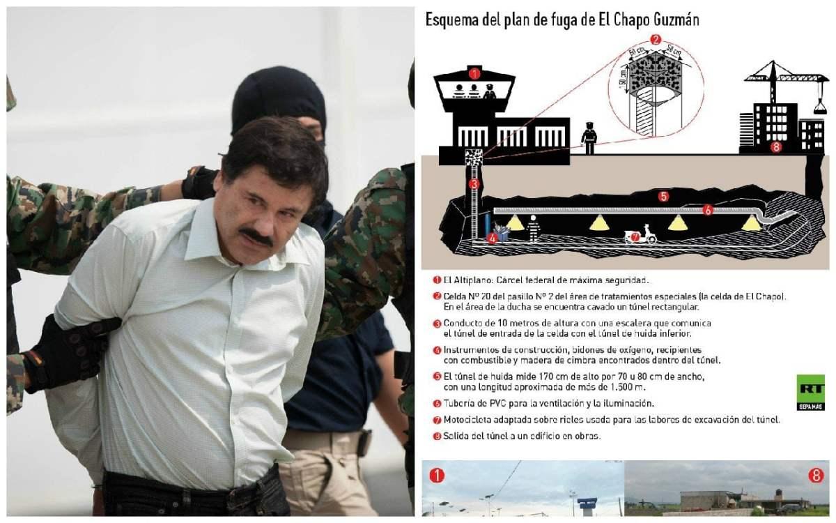 El Chapo Guzmán: Así fugó de la prisión más segura de México [VIDEO]