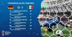 Estadísticas Alemania vs México