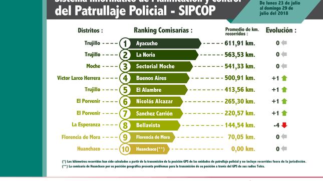 Patrullaje policial Nacional
