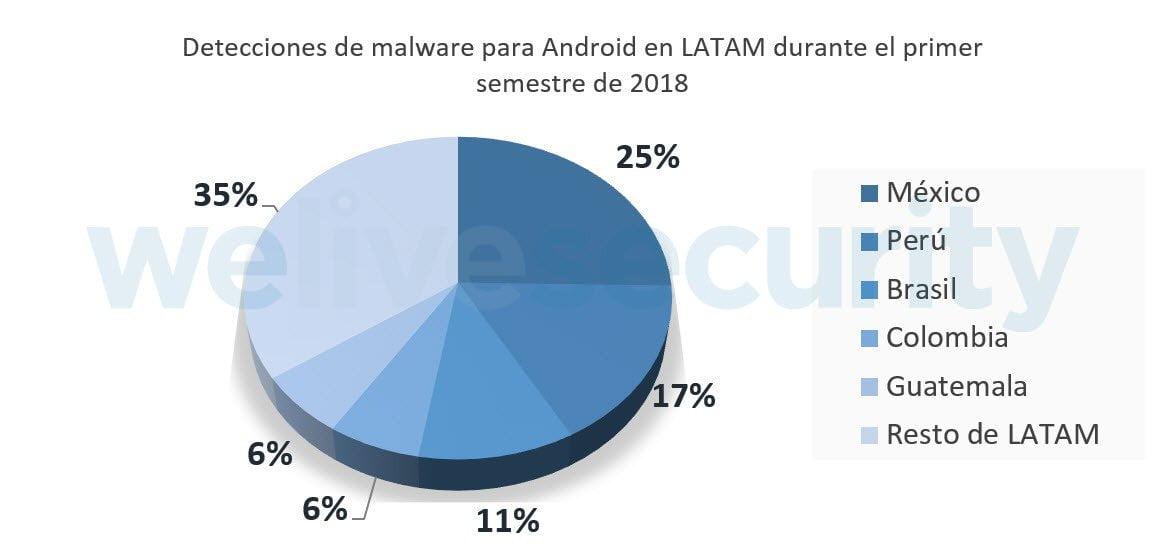 Por mes se detectan 300 nuevos códigos maliciosos para Android