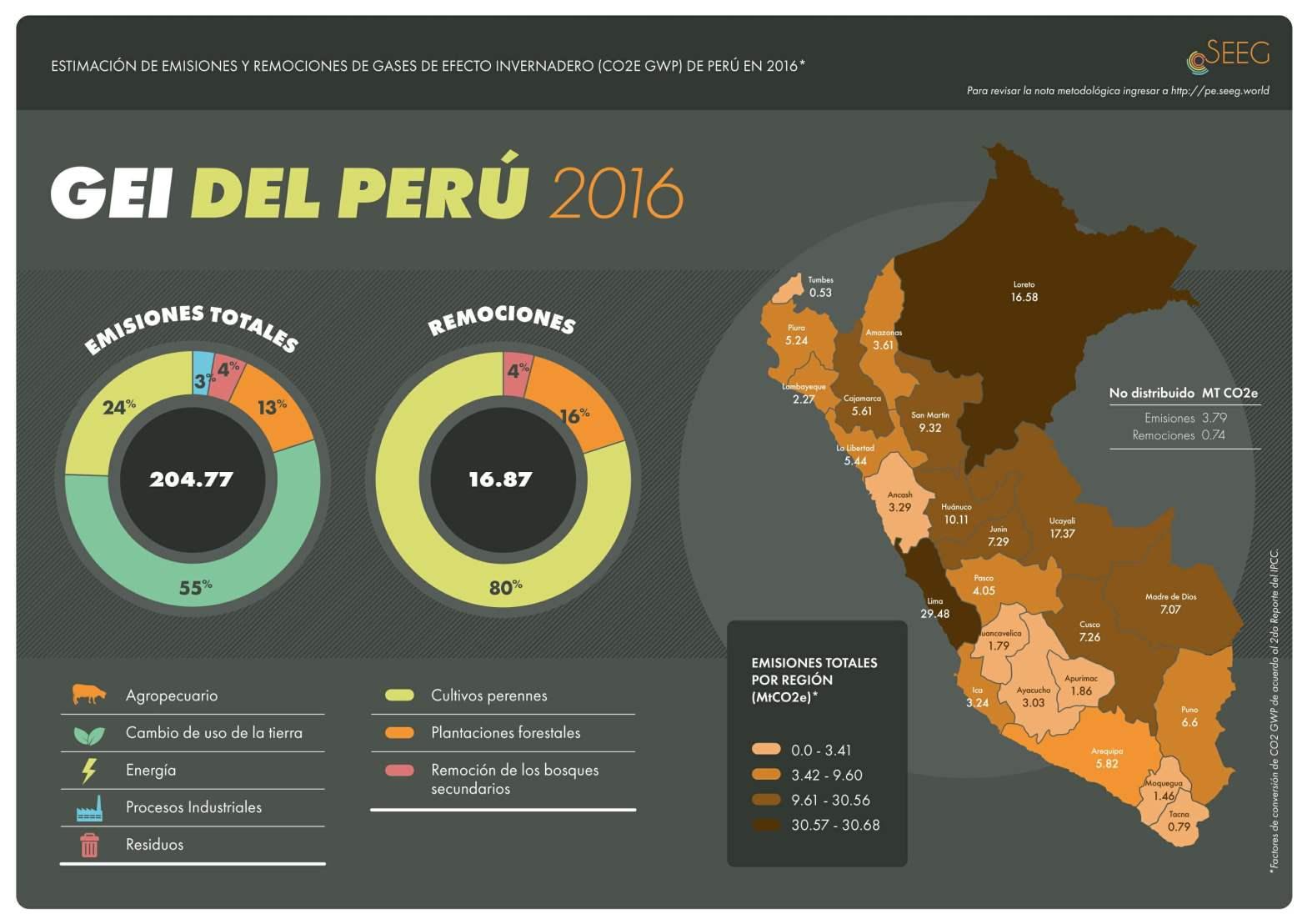Mayor cantidad de gases de efecto invernadero emiten Lima y Loreto
