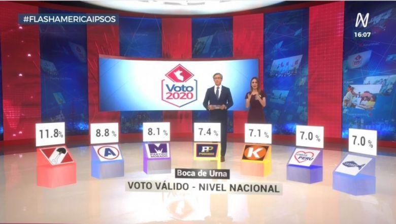 Elecciones 2020 EN VIVO: Resultados a boca de urna de Ipsos - Perú