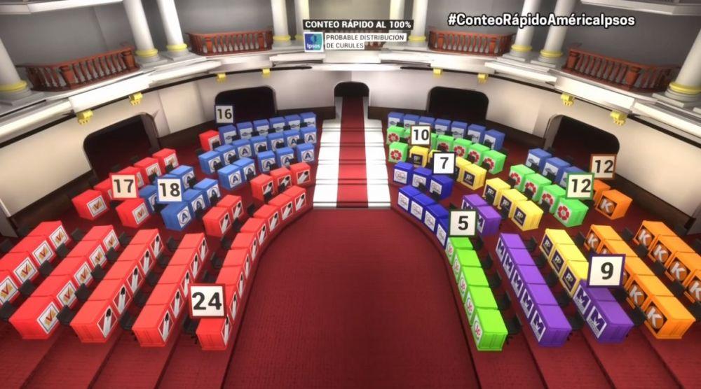 Distribución del nuevo Congreso según conteo rápido de Ipsos