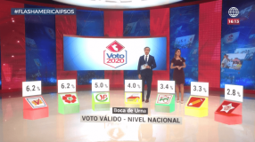 """Apra y Solidaridad Nacional fuera del Congreso según """"boca de urna"""" de Ipsos"""
