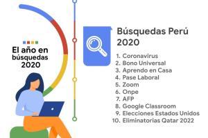 Lo más buscado en Perú el 2020: Coronavirus, bono universal, Aprendo en casa, Zoom