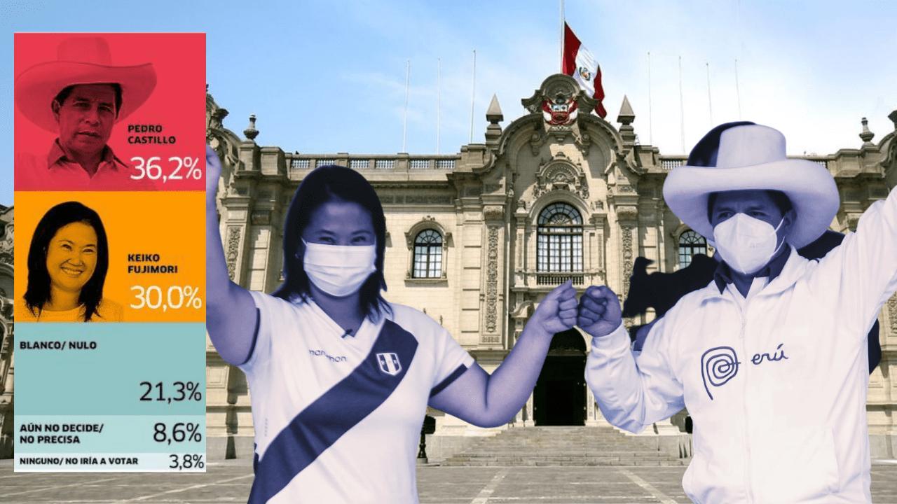 Encuesta de IEP: Pedro Castillo 36.2%, Keiko Fujimori 30% y hay 10% de indecisos