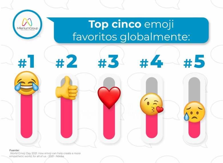 Personas que usan emojis son más amigables