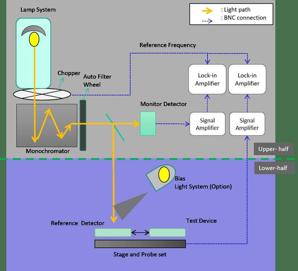 Quantum Efficiency System Design