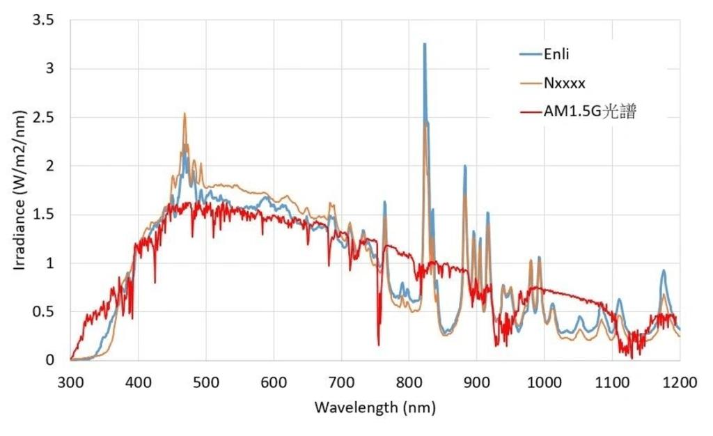 solar simulator AM1.5G spectrum
