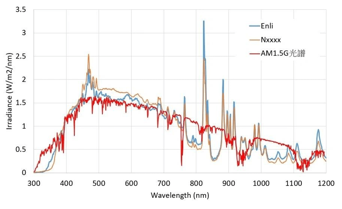 How the solar simulator with A+ spectrum can more accurately evaluate perovskite solar cells? B SS X Figure 1 the irradiance spectra and AM1.5G spectrum comparison