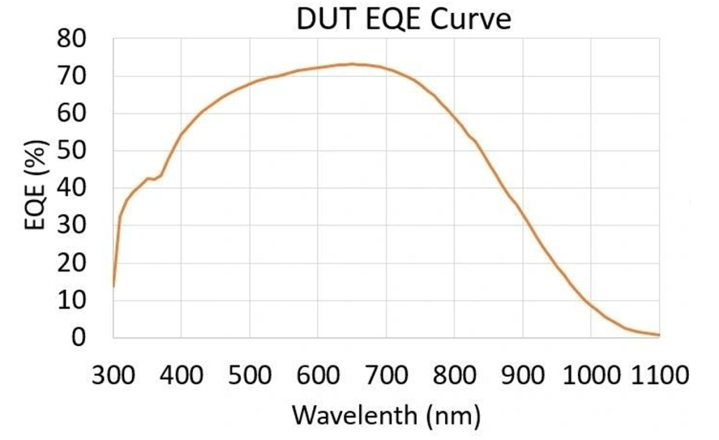 How the solar simulator with A+ spectrum can more accurately evaluate perovskite solar cells? B SS X Figure 2 DUT EQE Curve