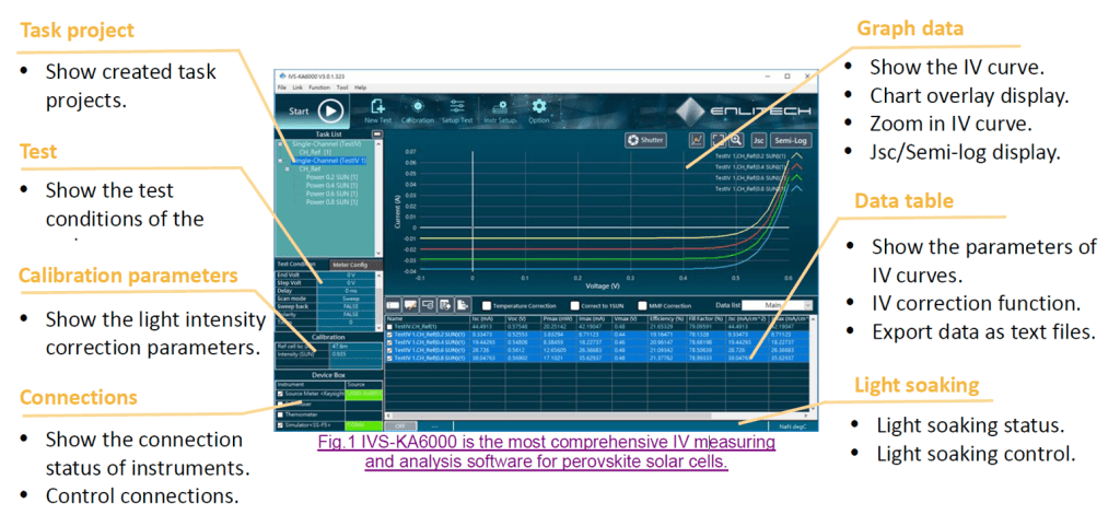 IV measuring and analysis software