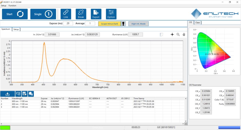 Indoor-Photovoltaic measurement method