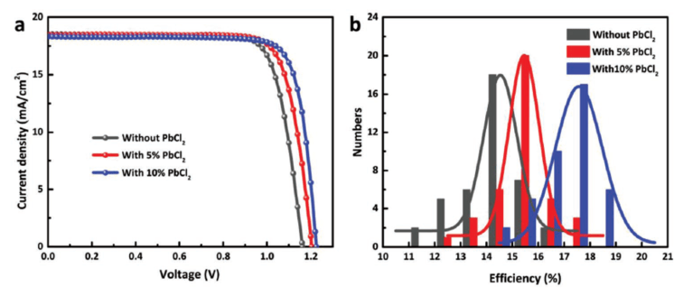 JV characteristics of inorganic CsPbI3-xBrx perovskite solar cells